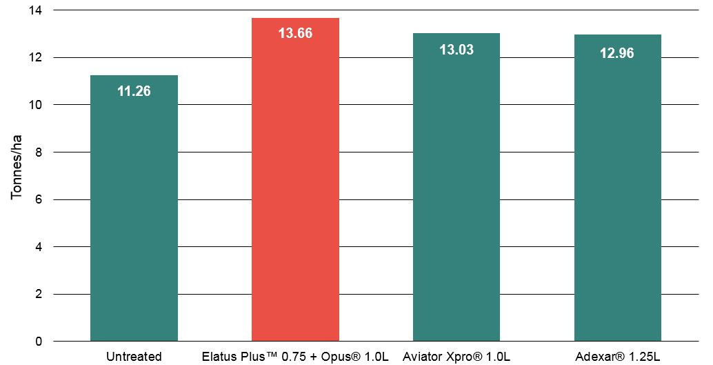 Elatus Plus Yield Graph